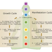 Growth & Manifestation Cycle by Jackie Woods