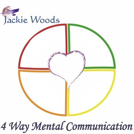 4waycommunication2-1 Communication Quiz